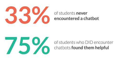 33% of students say they have never encountered a chatbot 75% of students who DID encounter chatbots found them helpful
