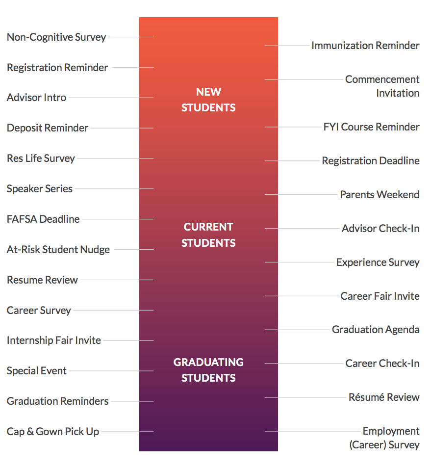 touchpoints for student communication