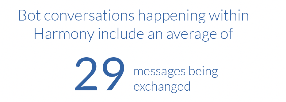 bot conversations within Harmony include an average of 29 messages being exchanged
