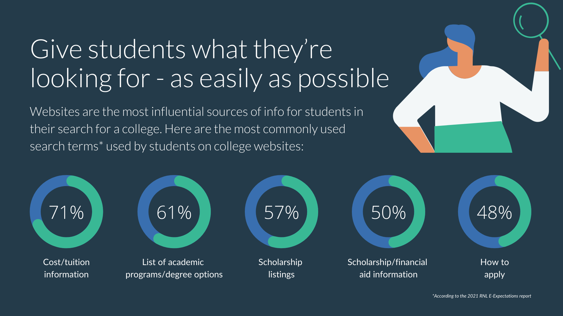 search terms used on college websites