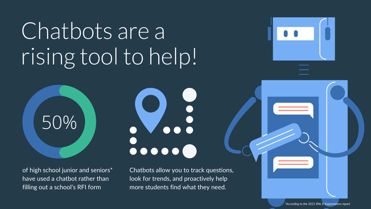 high school students use chatbots
