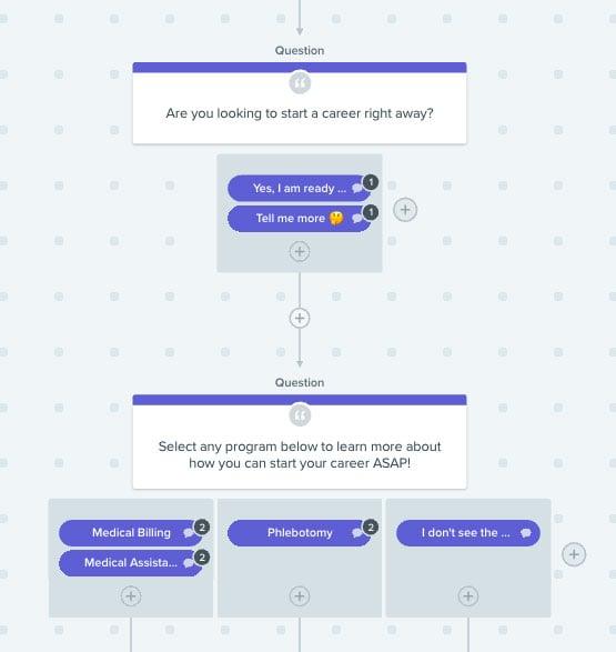 chatbot conversation flowchart