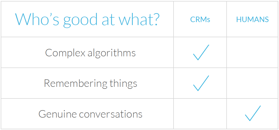 CRMs are good at complex algorithms and remembering things, but only humans can have genuine conversations.