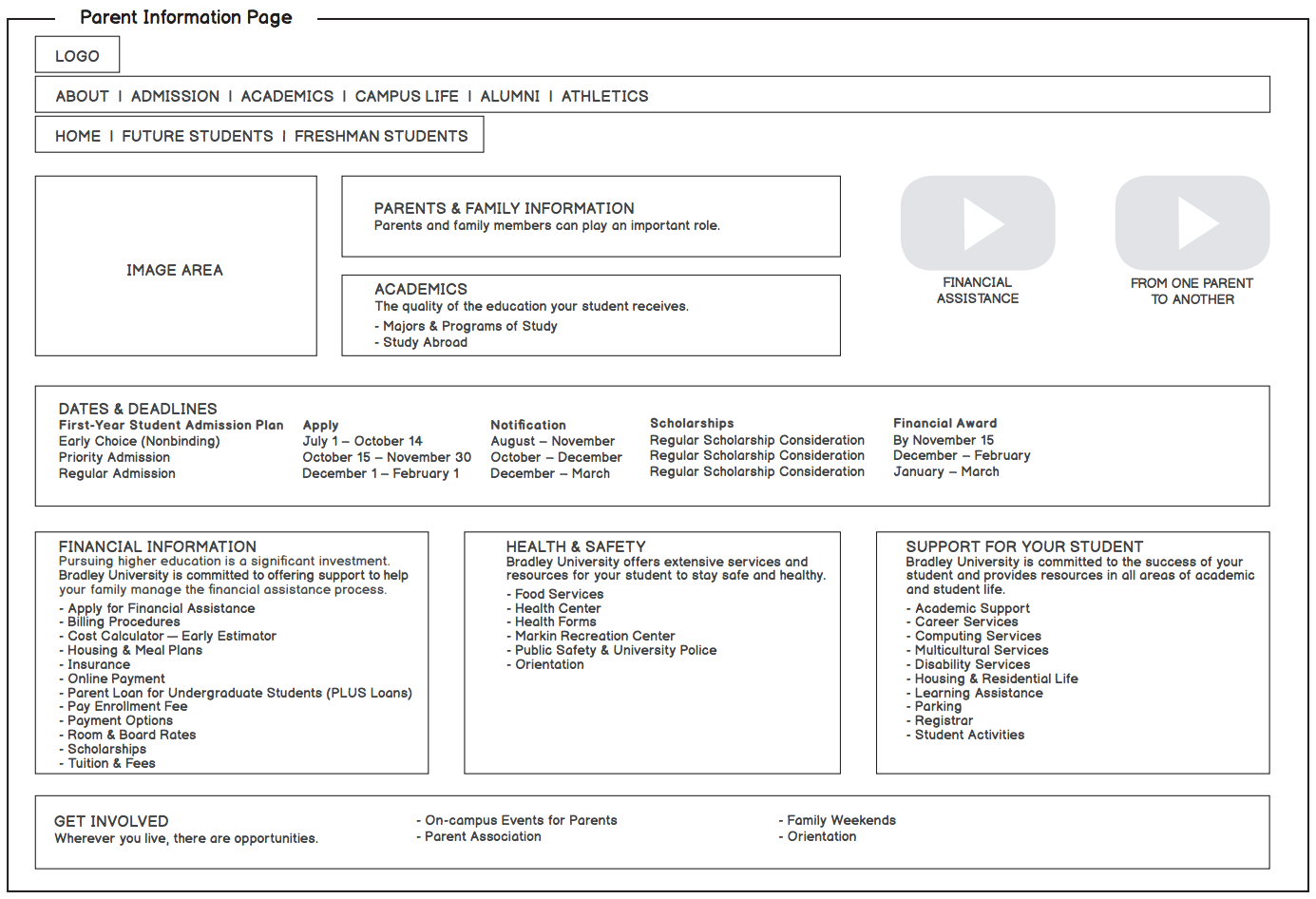 example wireframe for parents information on university website