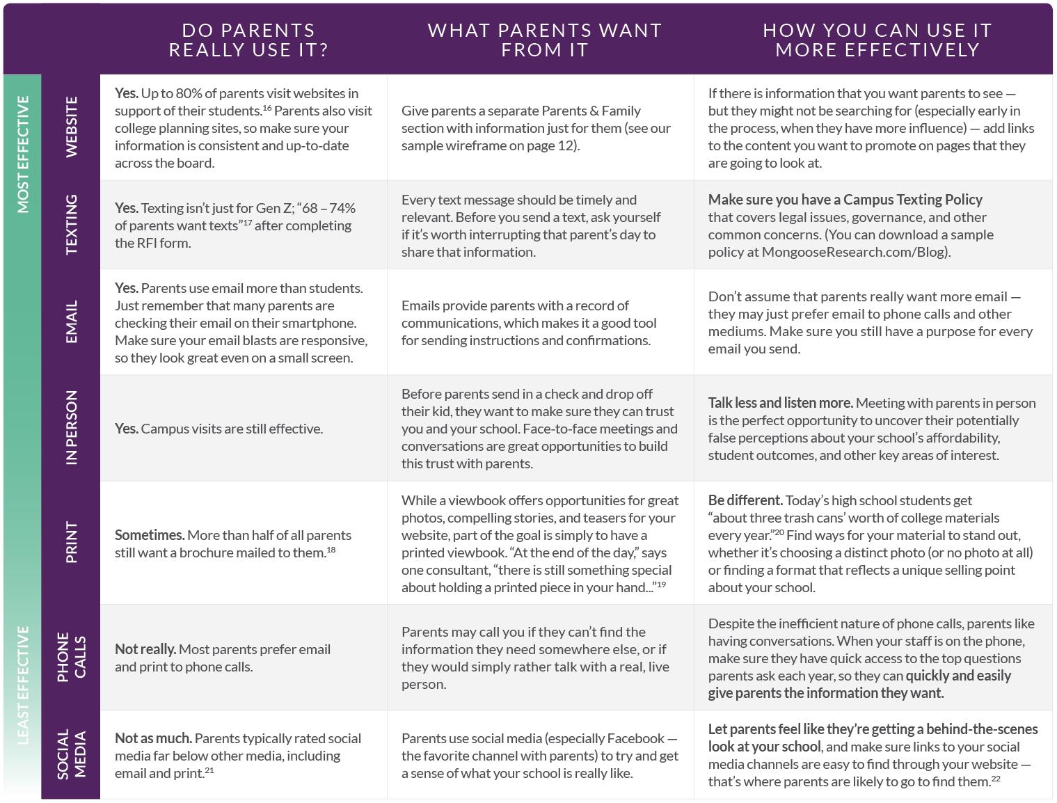 communication chart for parents